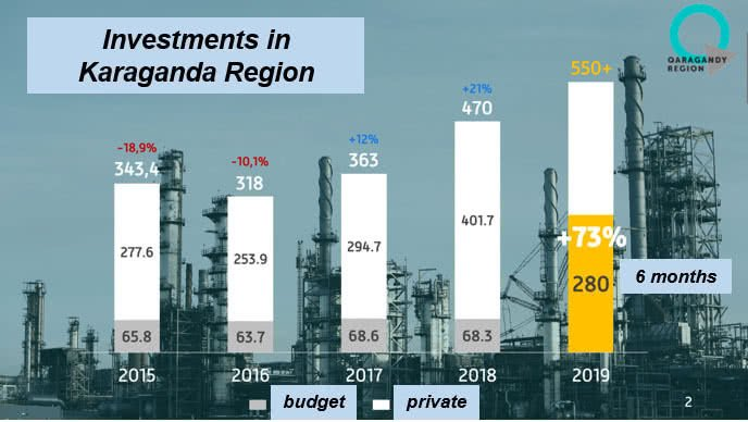 investments in Karaganda Region