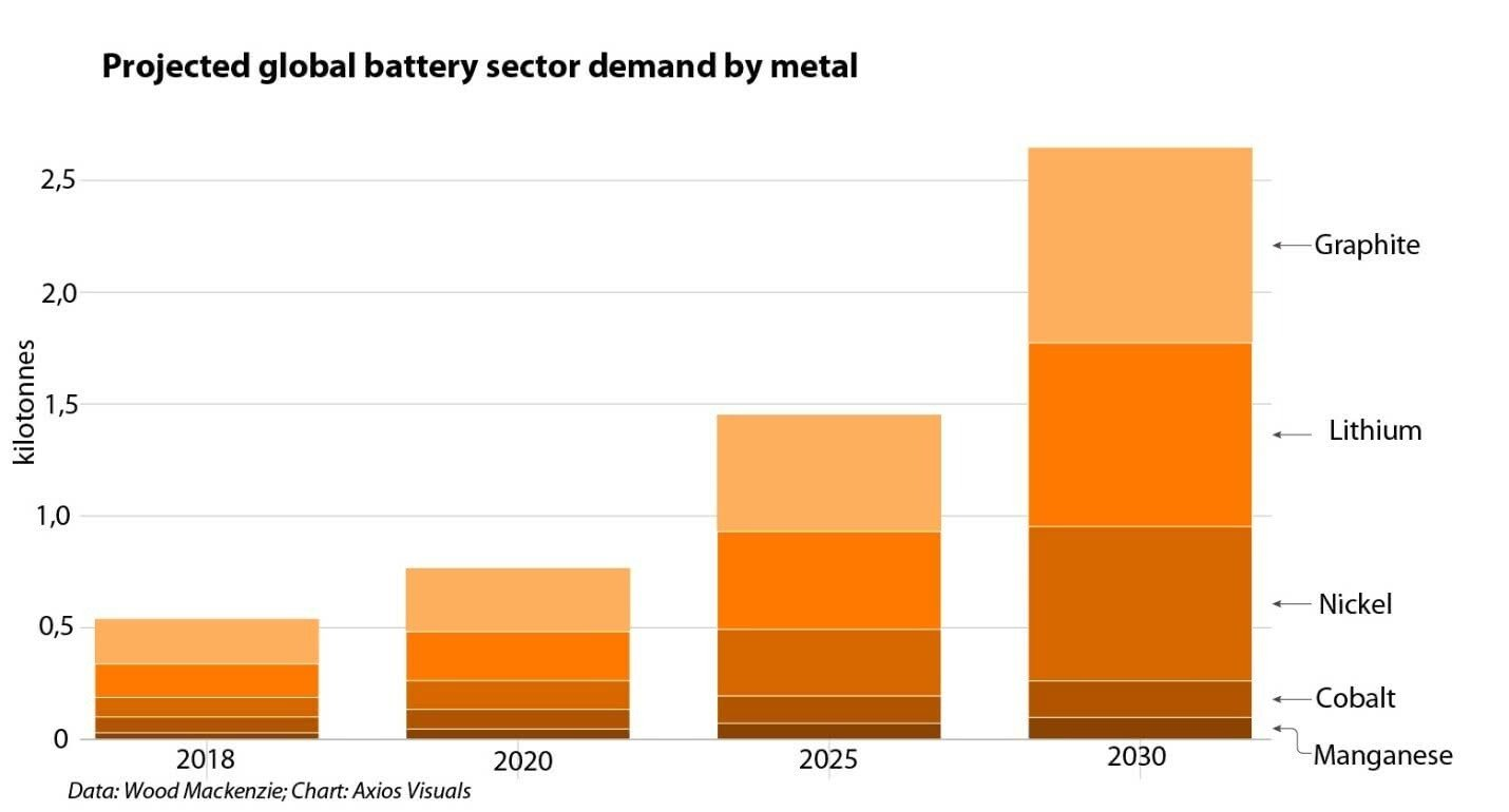 Projected global battery sector demand by metal