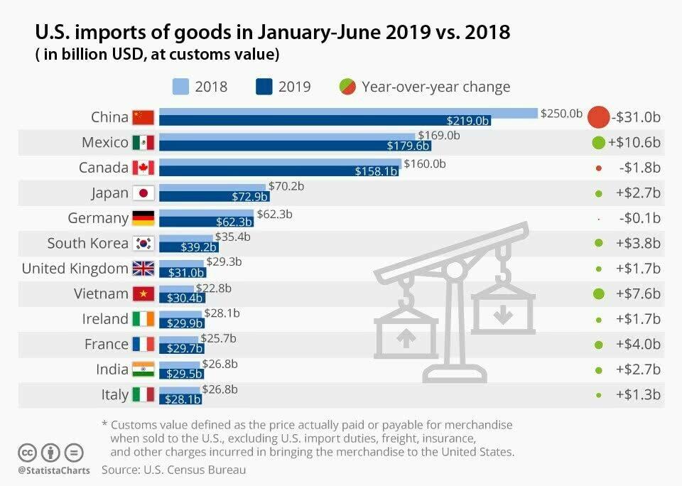 U.S. imports of goods 2019 мы 2018